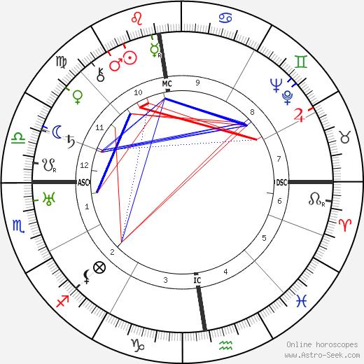 Pierre Dac день рождения гороскоп, Pierre Dac Натальная карта онлайн