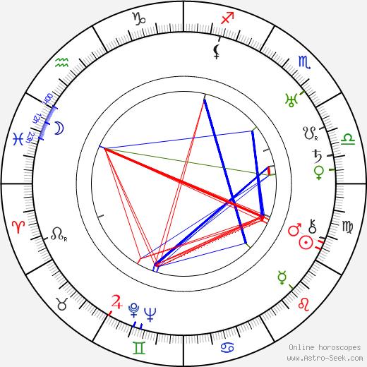 Виктор Херман Victor Heerman день рождения гороскоп, Victor Heerman Натальная карта онлайн