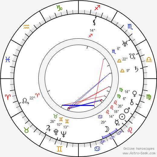 Woldemar Hägglund birth chart, biography, wikipedia 2019, 2020