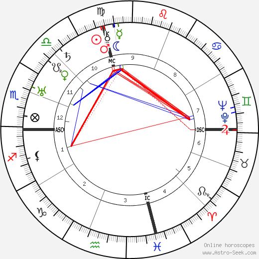 Esther Cleveland tema natale, oroscopo, Esther Cleveland oroscopi gratuiti, astrologia