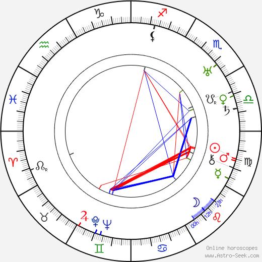F. Richard Jones astro natal birth chart, F. Richard Jones horoscope, astrology