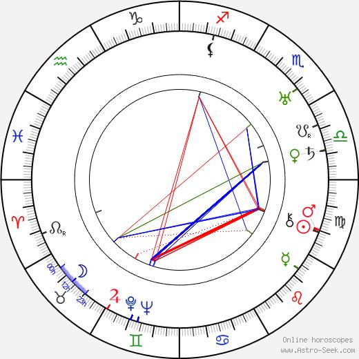 Felix Kühne astro natal birth chart, Felix Kühne horoscope, astrology