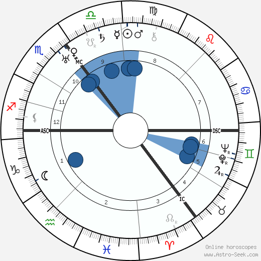 Hans Scharoun horoscope, astrology, sign, zodiac, date of birth, instagram