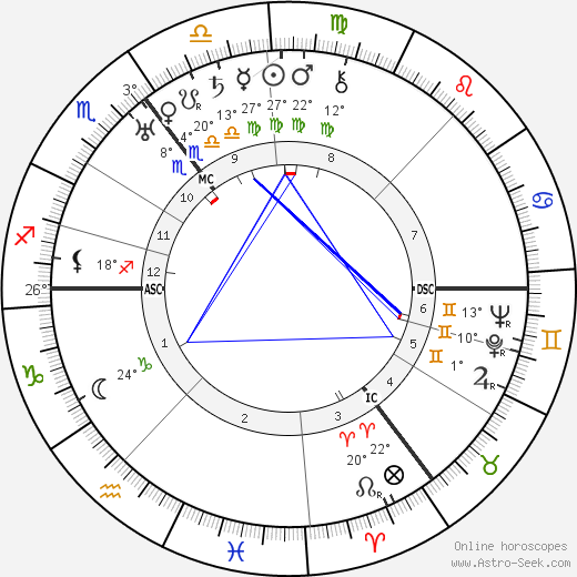 Hans Scharoun birth chart, biography, wikipedia 2018, 2019