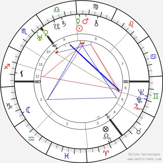 Hans Scharoun astro natal birth chart, Hans Scharoun horoscope, astrology