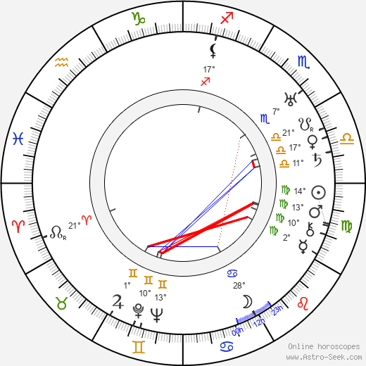 Irving Bacon birth chart, biography, wikipedia 2019, 2020