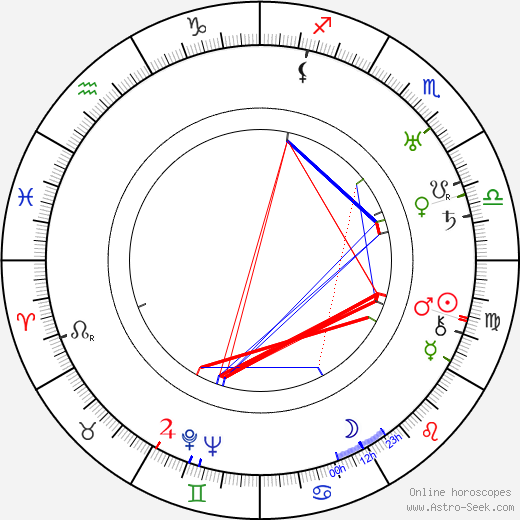 Irving Bacon birth chart, Irving Bacon astro natal horoscope, astrology