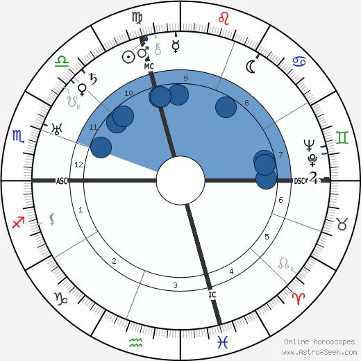 John W. Bricker wikipedia, horoscope, astrology, instagram