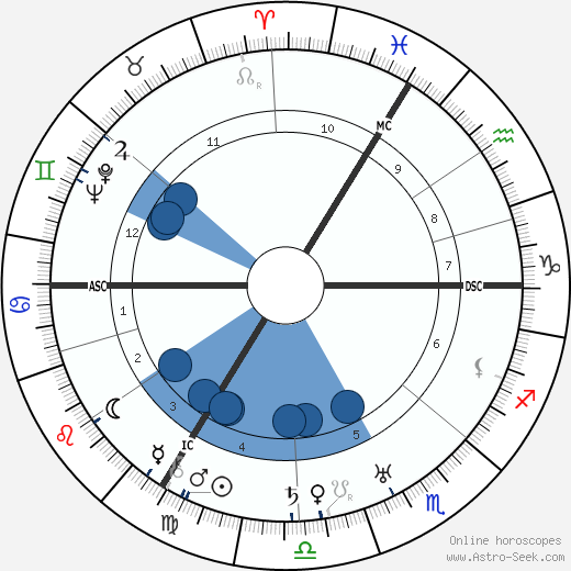 Leslie Hore-Belisha wikipedia, horoscope, astrology, instagram