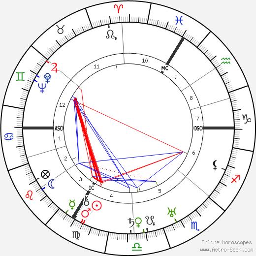 Leslie Hore-Belisha день рождения гороскоп, Leslie Hore-Belisha Натальная карта онлайн
