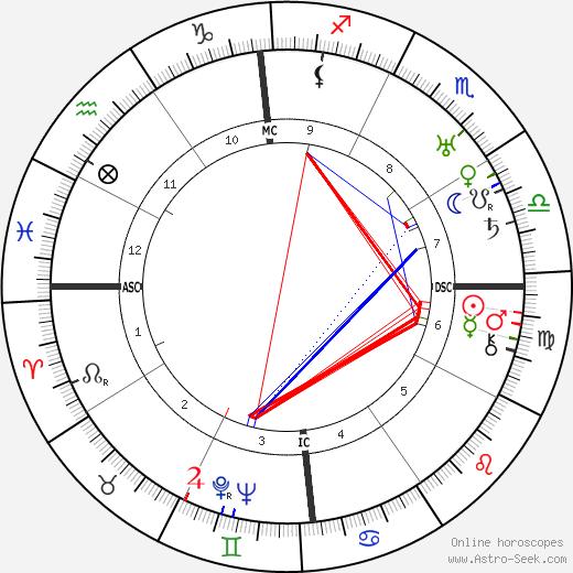 Marie Peary день рождения гороскоп, Marie Peary Натальная карта онлайн