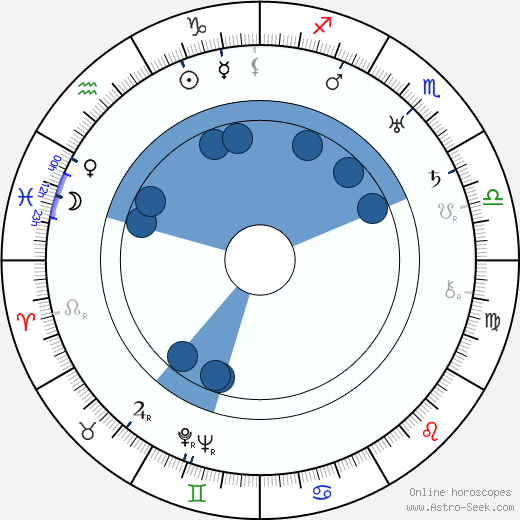 Alexander Hall horoscope, astrology, sign, zodiac, date of birth, instagram