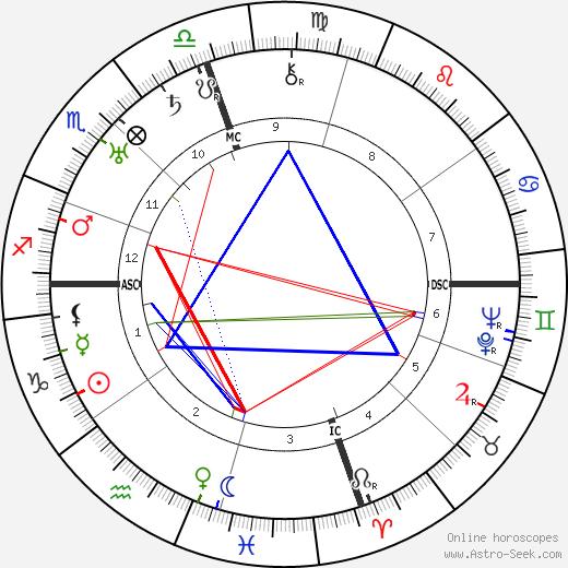 Armand Nakache день рождения гороскоп, Armand Nakache Натальная карта онлайн