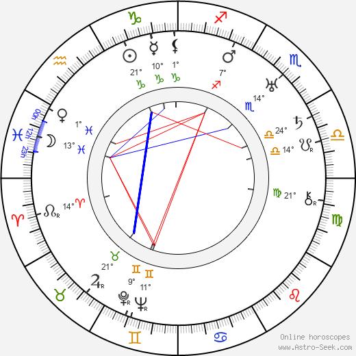 Ethel Teare birth chart, biography, wikipedia 2018, 2019