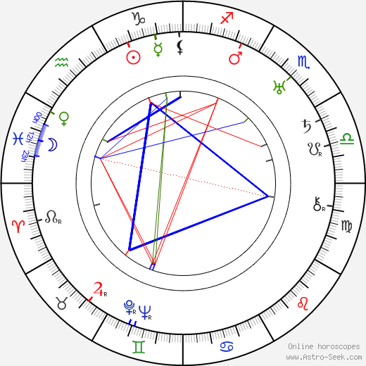Ethel Teare astro natal birth chart, Ethel Teare horoscope, astrology