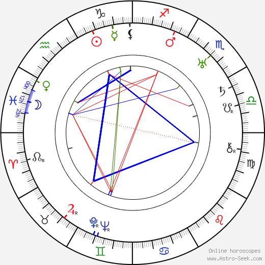 Ethel Teare astro natal birth chart, Ethel Teare horoscope, astrology