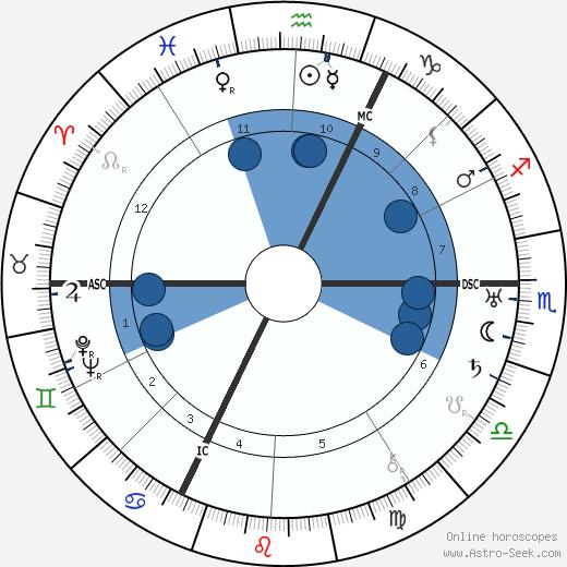 Felix Fechenbach wikipedia, horoscope, astrology, instagram