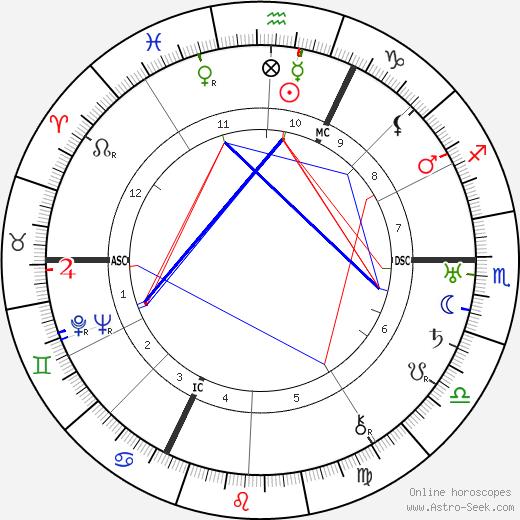 Felix Fechenbach день рождения гороскоп, Felix Fechenbach Натальная карта онлайн