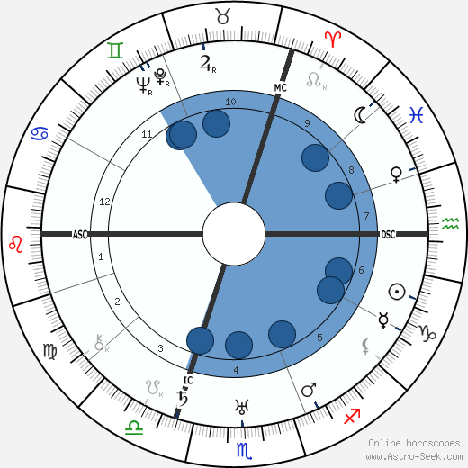 Georges Carpentier horoscope, astrology, sign, zodiac, date of birth, instagram