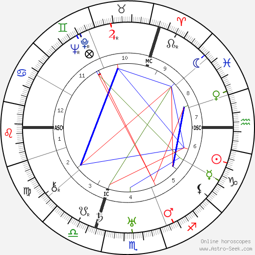 Georges Carpentier birth chart, Georges Carpentier astro natal horoscope, astrology
