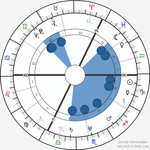 Gertrud Bindernagel wikipedia, horoscope, astrology, instagram