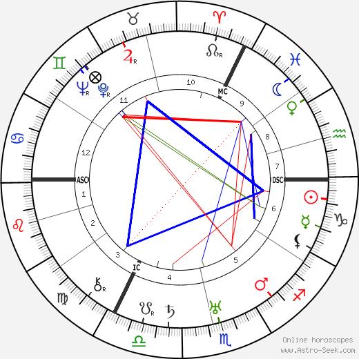 Gertrud Bindernagel astro natal birth chart, Gertrud Bindernagel horoscope, astrology