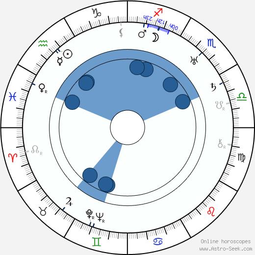 Isham Jones wikipedia, horoscope, astrology, instagram