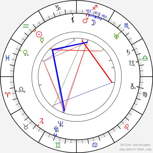 Isham Jones birth chart, Isham Jones astro natal horoscope, astrology