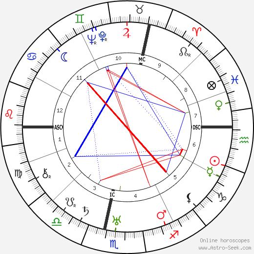 Jean Debucourt tema natale, oroscopo, Jean Debucourt oroscopi gratuiti, astrologia