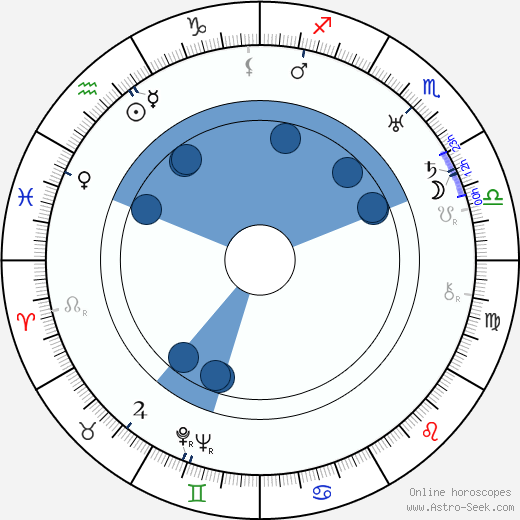 Juan de Landa wikipedia, horoscope, astrology, instagram