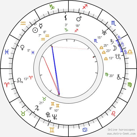 Juan de Landa birth chart, biography, wikipedia 2019, 2020