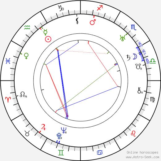 Juan de Landa astro natal birth chart, Juan de Landa horoscope, astrology