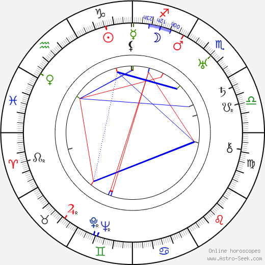 Marc Roland astro natal birth chart, Marc Roland horoscope, astrology