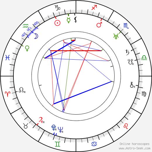 Miloš Vávra tema natale, oroscopo, Miloš Vávra oroscopi gratuiti, astrologia
