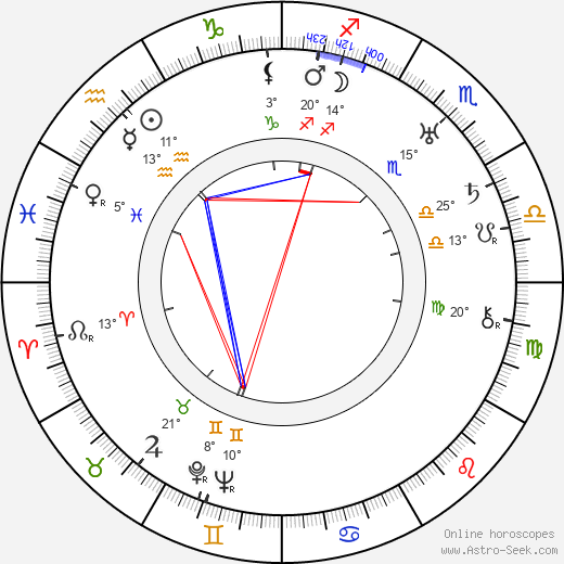 Percy Helton birth chart, biography, wikipedia 2018, 2019