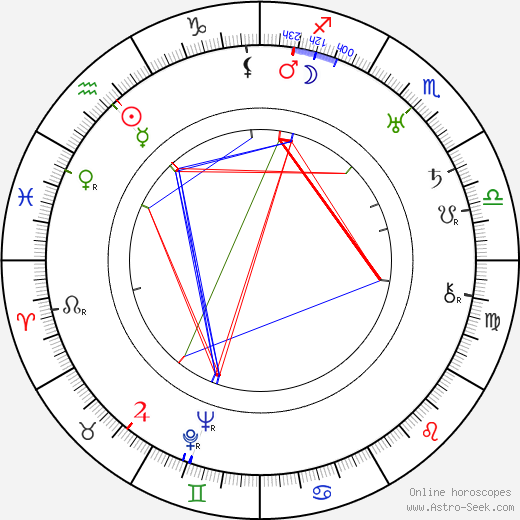 Percy Helton astro natal birth chart, Percy Helton horoscope, astrology