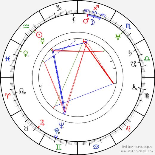 Percy Helton день рождения гороскоп, Percy Helton Натальная карта онлайн