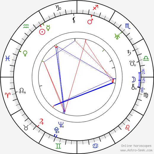 Pietro Lingeri birth chart, Pietro Lingeri astro natal horoscope, astrology
