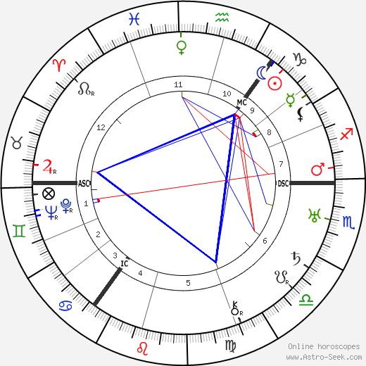 Robert Lockhart birth chart, Robert Lockhart astro natal horoscope, astrology