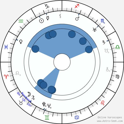 Werner Julius March wikipedia, horoscope, astrology, instagram