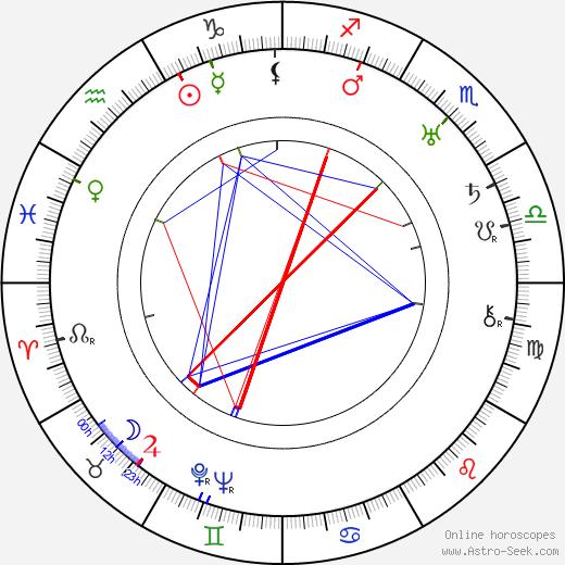 Werner Julius March birth chart, Werner Julius March astro natal horoscope, astrology