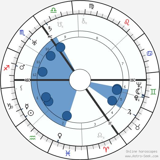 Wilhelm H. C. Tenhaeff wikipedia, horoscope, astrology, instagram