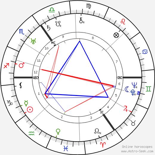 Wilhelm H. C. Tenhaeff день рождения гороскоп, Wilhelm H. C. Tenhaeff Натальная карта онлайн
