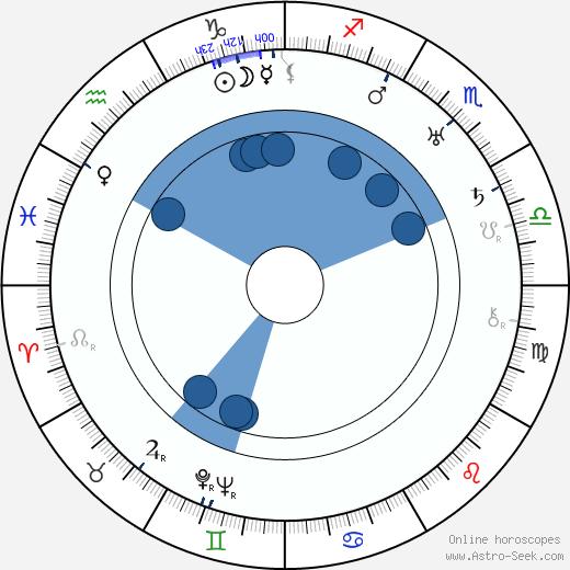 William Newell wikipedia, horoscope, astrology, instagram