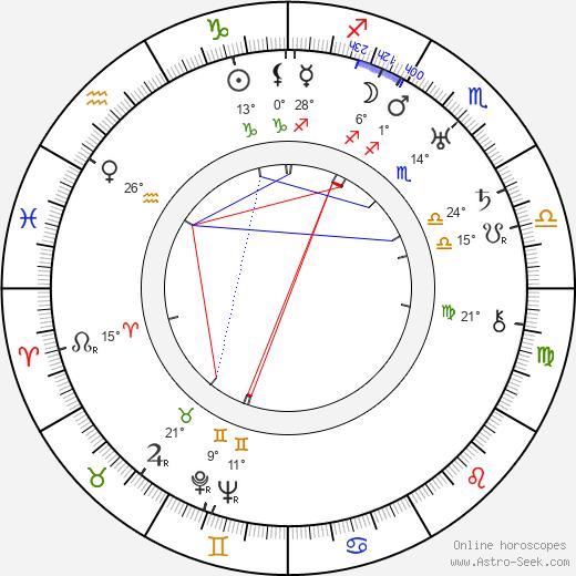 Zasu Pitts birth chart, biography, wikipedia 2019, 2020