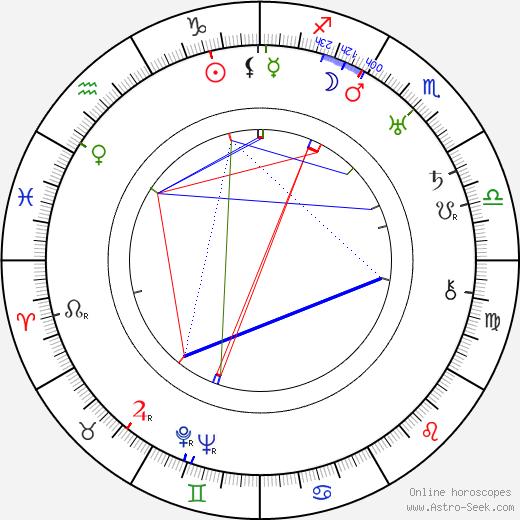 Zasu Pitts astro natal birth chart, Zasu Pitts horoscope, astrology