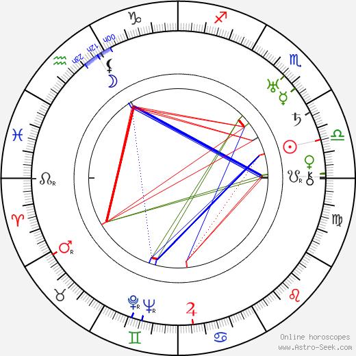 Bedřich Veverka birth chart, Bedřich Veverka astro natal horoscope, astrology