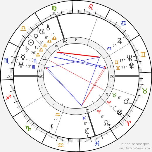 Count Gaetano Marzotto birth chart, biography, wikipedia 2019, 2020