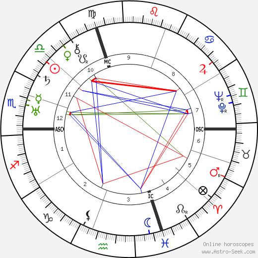 Count Gaetano Marzotto birth chart, Count Gaetano Marzotto astro natal horoscope, astrology