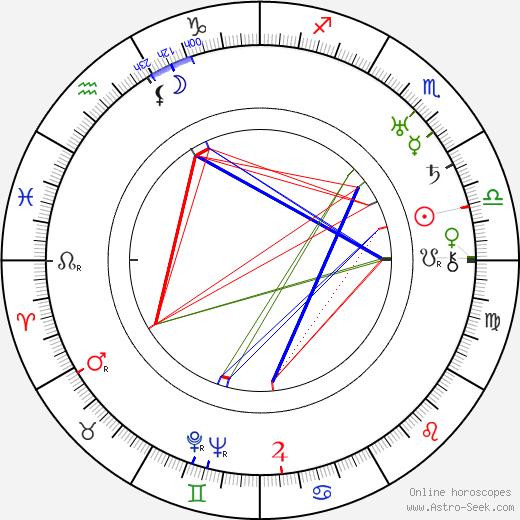 Dwain Esper tema natale, oroscopo, Dwain Esper oroscopi gratuiti, astrologia